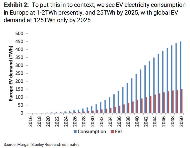 """摩根士丹利:数字货币""""挖矿""""的用电需求将远超电动车"""
