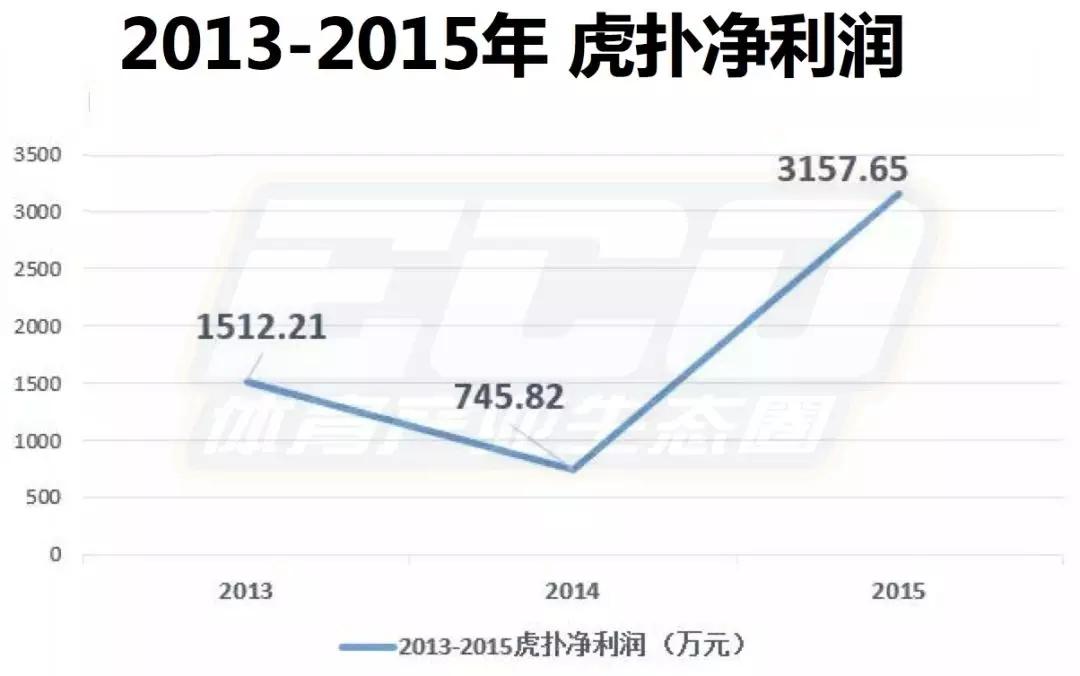 虎扑融资6.18亿,情怀与盈利矛盾吗?