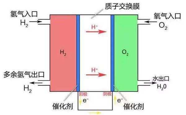 氢燃料反应堆工作原理图